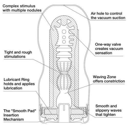 Masturbátor U.S. TENGA Original Vacuum CUP XXL