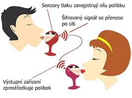 Infografika: Jak funguje kissenger