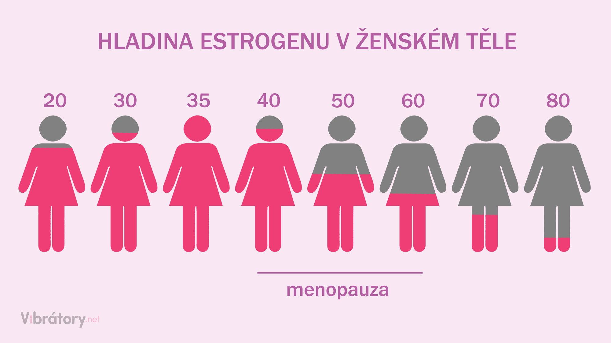 Závislost hladiny esztrogenu na věku ženy - graf