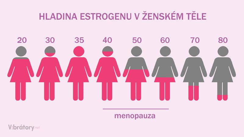 Hladina estrogenu